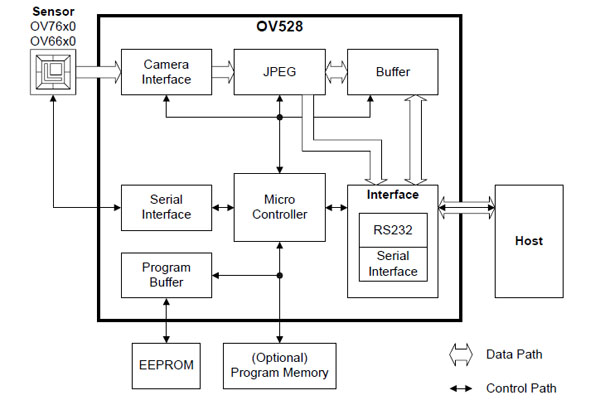 2、VC0706 VC0706是中星微电子针对图像来采集和处理应用而专门设计的监控摄像机数字图像处理芯片。显然不是专为串口摄像头设计的,由于其带UART口,国内很容易买到,很多厂家用来设计串口摄像头,但其配备的图像传感器效果比较难以让人满意,只能用在低端场合。